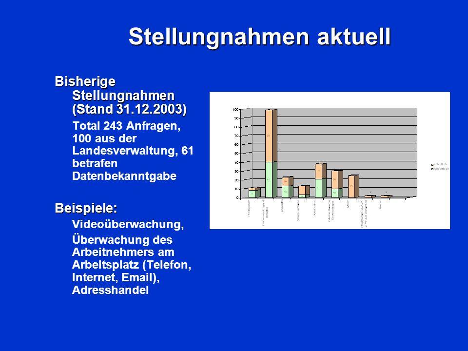 Stellungnahmen aktuell Bisherige Stellungnahmen (Stand 31.12.2003) Total 243 Anfragen, 100 aus der Landesverwaltung, 61 betrafen DatenbekanntgabeBeisp