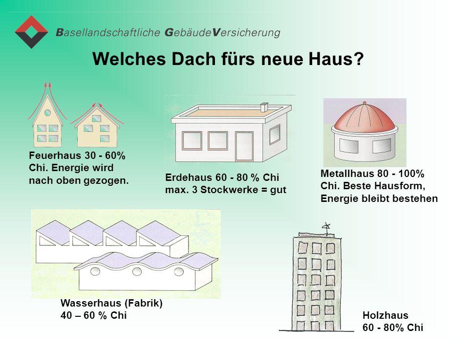 Welches Dach fürs neue Haus? Feuerhaus 30 - 60% Chi. Energie wird nach oben gezogen. Erdehaus 60 - 80 % Chi max. 3 Stockwerke = gut Metallhaus 80 - 10