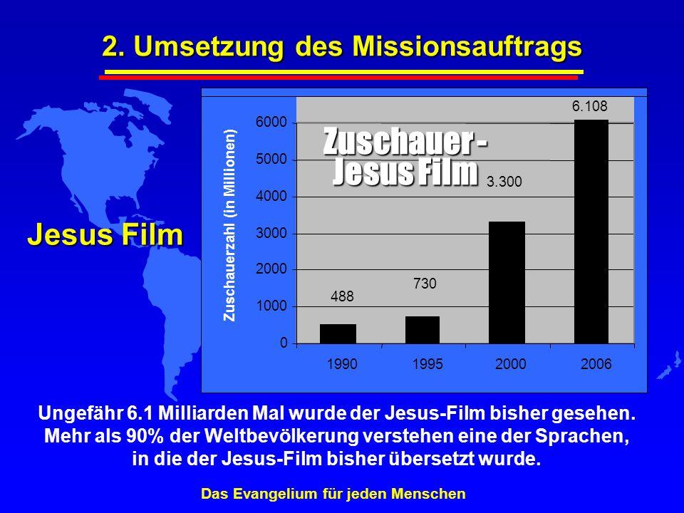 Jesus Film 6.108 488 3.300 730 0 1000 2000 3000 4000 5000 6000 1990199520002006 Zuschauerzahl (in Millionen) Zuschauer - Jesus Film Ungefähr 6.1 Milli
