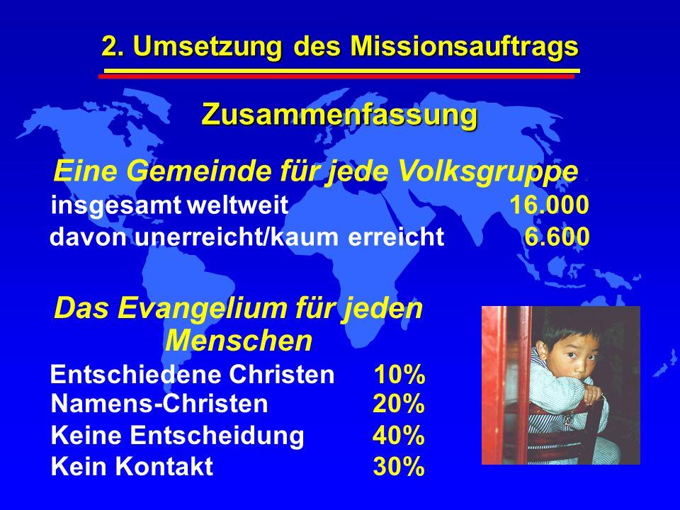 Eine Gemeinde für jede Volksgruppe. insgesamtweltweit 16.000 davon unerreicht/kaum erreicht6.600 Zusammenfassung Das Evangelium für jeden Menschen Ent