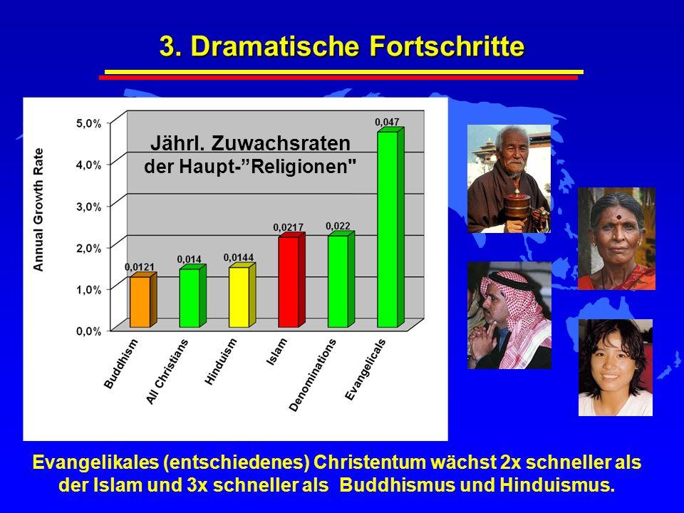 3. Dramatische Fortschritte Evangelikales (entschiedenes) Christentum wächst 2x schneller als der Islam und 3x schneller als Buddhismus und Hinduismus