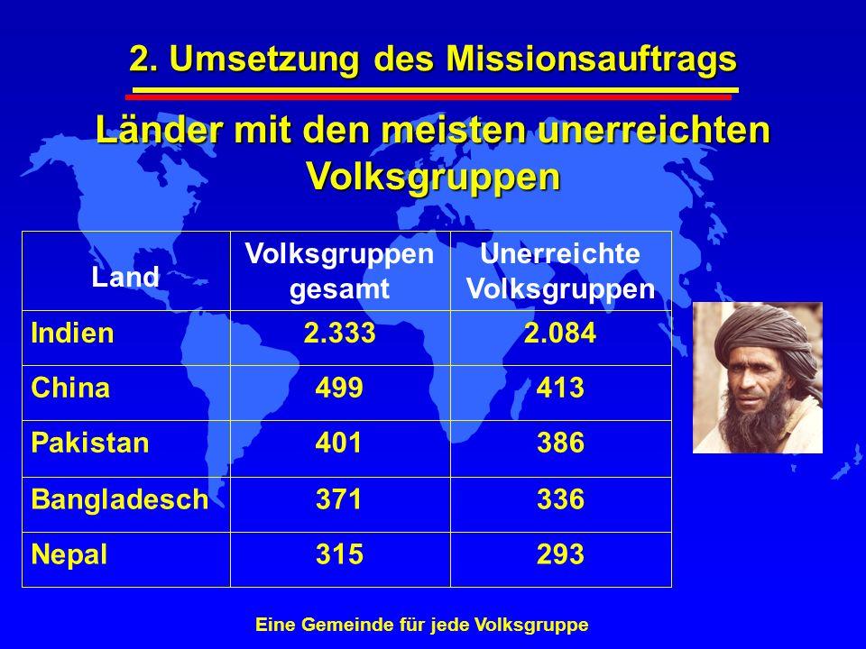 Länder mit den meisten unerreichten Volksgruppen Eine Gemeinde für jede Volksgruppe 315 371 401 499 2.333 Volksgruppen gesamt 293 336 386 413 2.084 Un