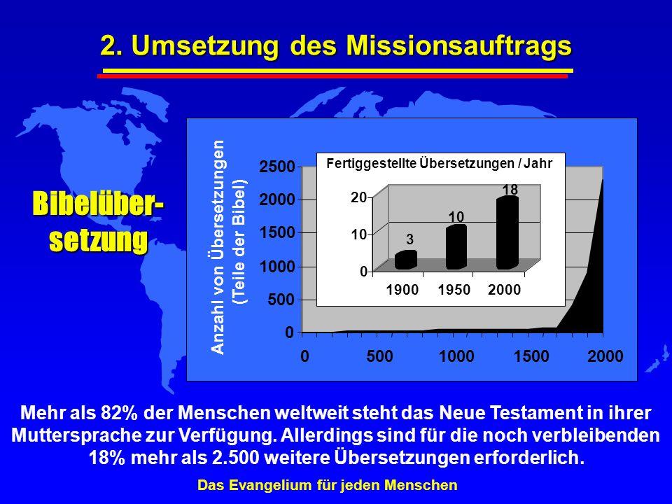 Bibelüber- setzung Mehr als 82% der Menschen weltweit steht das Neue Testament in ihrer Muttersprache zur Verfügung. Allerdings sind für die noch verb