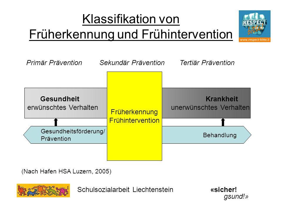 Klassifikation von Früherkennung und Frühintervention GesundheitKrankheit erwünschtes Verhalten unerwünschtes Verhalten Gesundheitsförderung/ Präventi