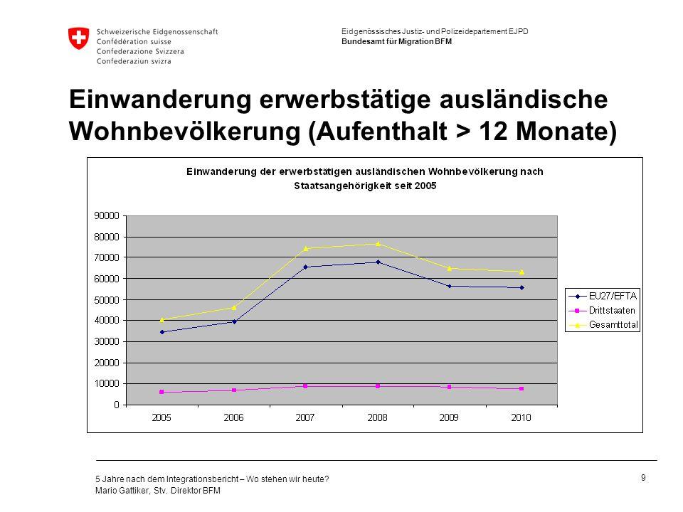 Eidgenössisches Justiz- und Polizeidepartement EJPD Bundesamt für Migration BFM 5 Jahre nach dem Integrationsbericht – Wo stehen wir heute.