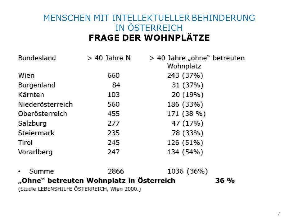 MENSCHEN MIT INTELLEKTUELLER BEHINDERUNG IN ÖSTERREICH FRAGE DER WOHNPLÄTZE Bundesland > 40 Jahre N > 40 Jahre ohne betreuten Wohnplatz Wien660243 (37