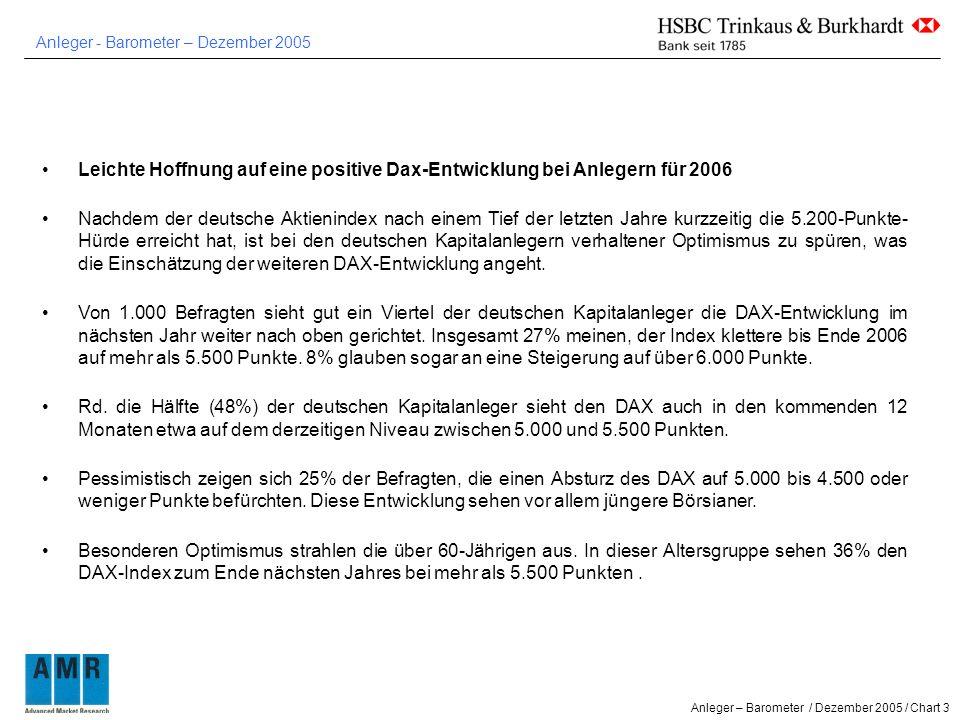 Anleger - Barometer – Dezember 2005 Anleger – Barometer / Dezember 2005 / Chart 3 Leichte Hoffnung auf eine positive Dax-Entwicklung bei Anlegern für 2006 Nachdem der deutsche Aktienindex nach einem Tief der letzten Jahre kurzzeitig die 5.200-Punkte- Hürde erreicht hat, ist bei den deutschen Kapitalanlegern verhaltener Optimismus zu spüren, was die Einschätzung der weiteren DAX-Entwicklung angeht.