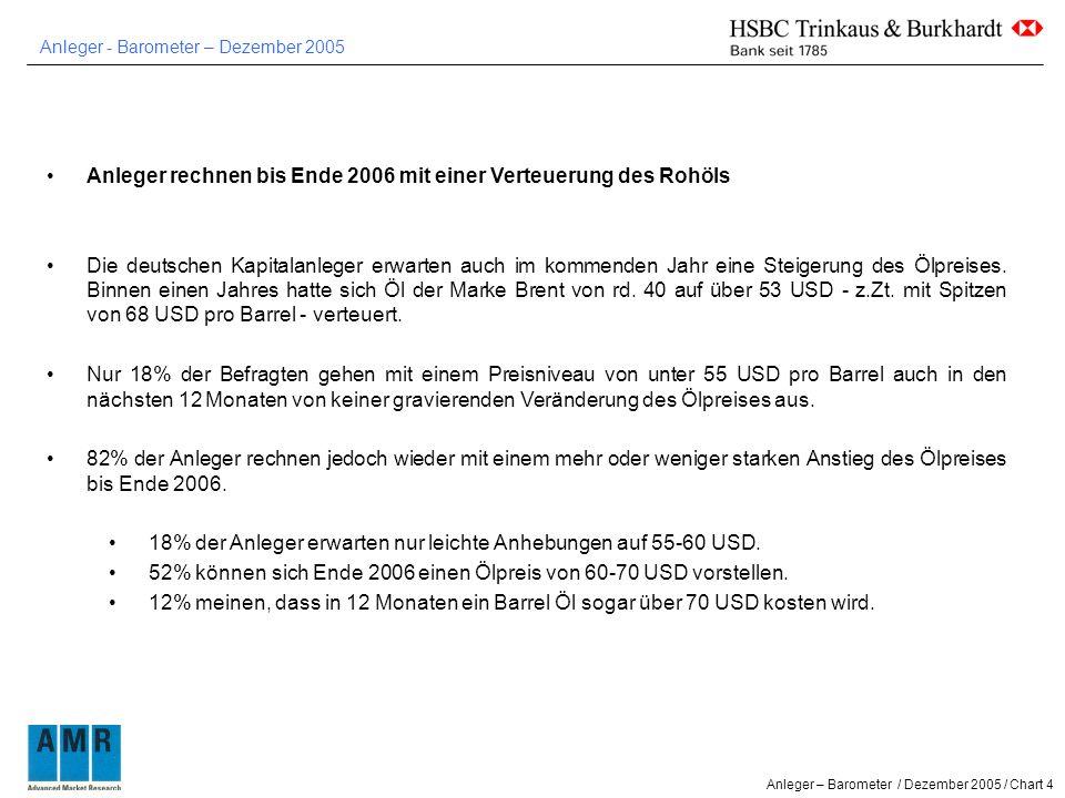 Anleger - Barometer – Dezember 2005 Anleger – Barometer / Dezember 2005 / Chart 4 Anleger rechnen bis Ende 2006 mit einer Verteuerung des Rohöls Die deutschen Kapitalanleger erwarten auch im kommenden Jahr eine Steigerung des Ölpreises.