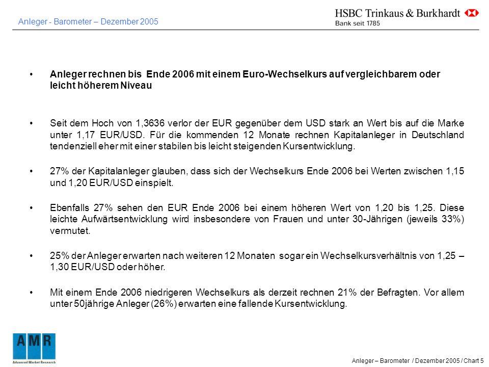 Anleger - Barometer – Dezember 2005 Anleger – Barometer / Dezember 2005 / Chart 5 Anleger rechnen bis Ende 2006 mit einem Euro-Wechselkurs auf vergleichbarem oder leicht höherem Niveau Seit dem Hoch von 1,3636 verlor der EUR gegenüber dem USD stark an Wert bis auf die Marke unter 1,17 EUR/USD.