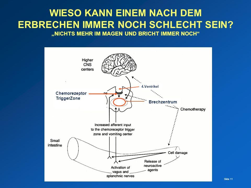 Slide 11 Chemorezeptor TriggerZone Brechzentrum 4.Ventrikel WIESO KANN EINEM NACH DEM ERBRECHEN IMMER NOCH SCHLECHT SEIN? NICHTS MEHR IM MAGEN UND BRI