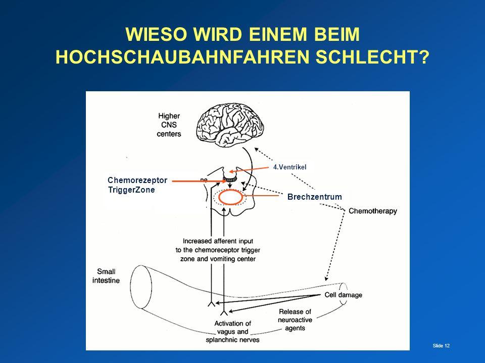Slide 12 Chemorezeptor TriggerZone Brechzentrum 4.Ventrikel WIESO WIRD EINEM BEIM HOCHSCHAUBAHNFAHREN SCHLECHT?