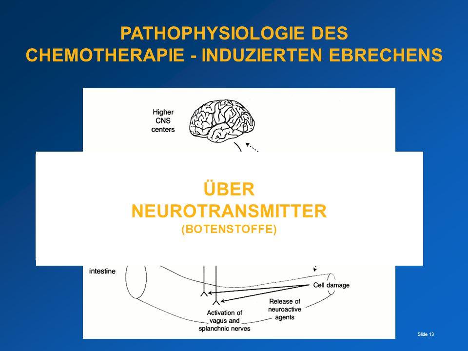 Slide 13 Chemorezeptor TriggerZone Brechzentrum 4.Ventrikel PATHOPHYSIOLOGIE DES CHEMOTHERAPIE - INDUZIERTEN EBRECHENS ?? WIE GELANGEN DIE REIZE VOM E