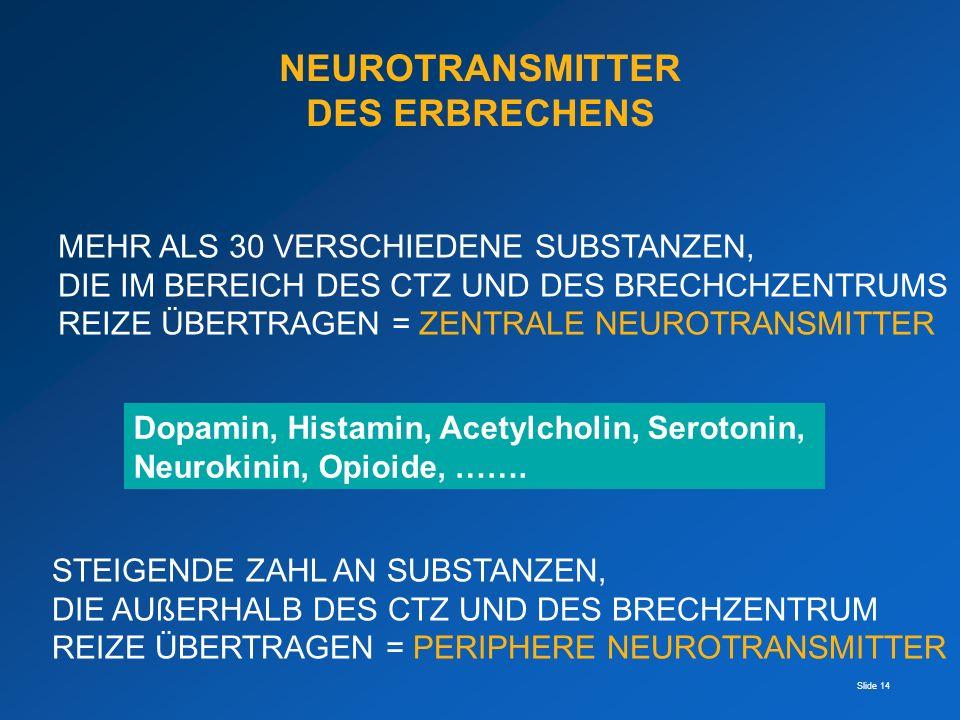 Slide 14 NEUROTRANSMITTER DES ERBRECHENS MEHR ALS 30 VERSCHIEDENE SUBSTANZEN, DIE IM BEREICH DES CTZ UND DES BRECHCHZENTRUMS REIZE ÜBERTRAGEN = ZENTRA