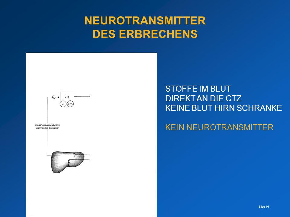Slide 16 STOFFE IM BLUT DIREKT AN DIE CTZ KEINE BLUT HIRN SCHRANKE KEIN NEUROTRANSMITTER NEUROTRANSMITTER DES ERBRECHENS