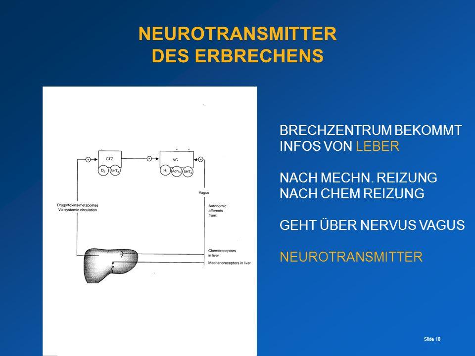 Slide 18 NEUROTRANSMITTER DES ERBRECHENS BRECHZENTRUM BEKOMMT INFOS VON LEBER NACH MECHN. REIZUNG NACH CHEM REIZUNG GEHT ÜBER NERVUS VAGUS NEUROTRANSM