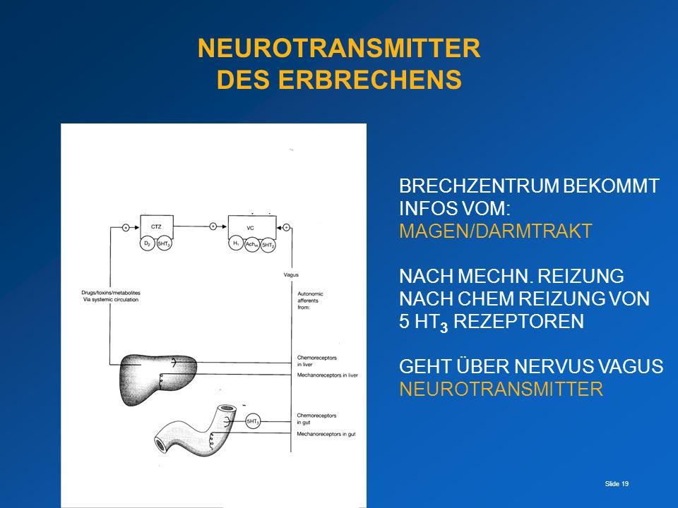 Slide 19 NEUROTRANSMITTER DES ERBRECHENS BRECHZENTRUM BEKOMMT INFOS VOM: MAGEN/DARMTRAKT NACH MECHN. REIZUNG NACH CHEM REIZUNG VON 5 HT 3 REZEPTOREN G