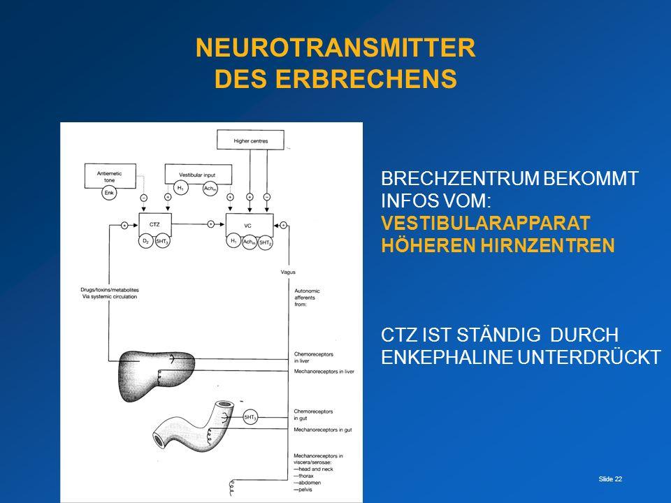 Slide 22 NEUROTRANSMITTER DES ERBRECHENS BRECHZENTRUM BEKOMMT INFOS VOM: VESTIBULARAPPARAT HÖHEREN HIRNZENTREN CTZ IST STÄNDIG DURCH ENKEPHALINE UNTER