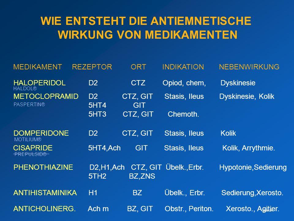 Slide 24 WIE ENTSTEHT DIE ANTIEMNETISCHE WIRKUNG VON MEDIKAMENTEN MEDIKAMENTREZEPTORORT INDIKATIONNEBENWIRKUNG HALOPERIDOL D2CTZ Opiod, chem, Dyskines