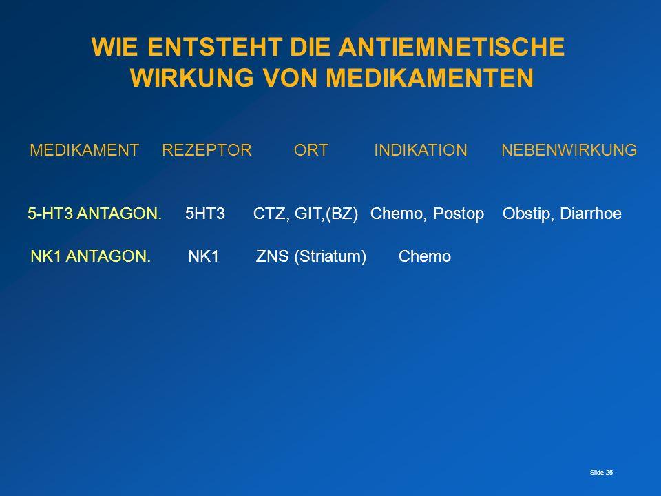 Slide 25 WIE ENTSTEHT DIE ANTIEMNETISCHE WIRKUNG VON MEDIKAMENTEN MEDIKAMENTREZEPTORORT INDIKATION NEBENWIRKUNG 5-HT3 ANTAGON. 5HT3 CTZ, GIT,(BZ) Chem
