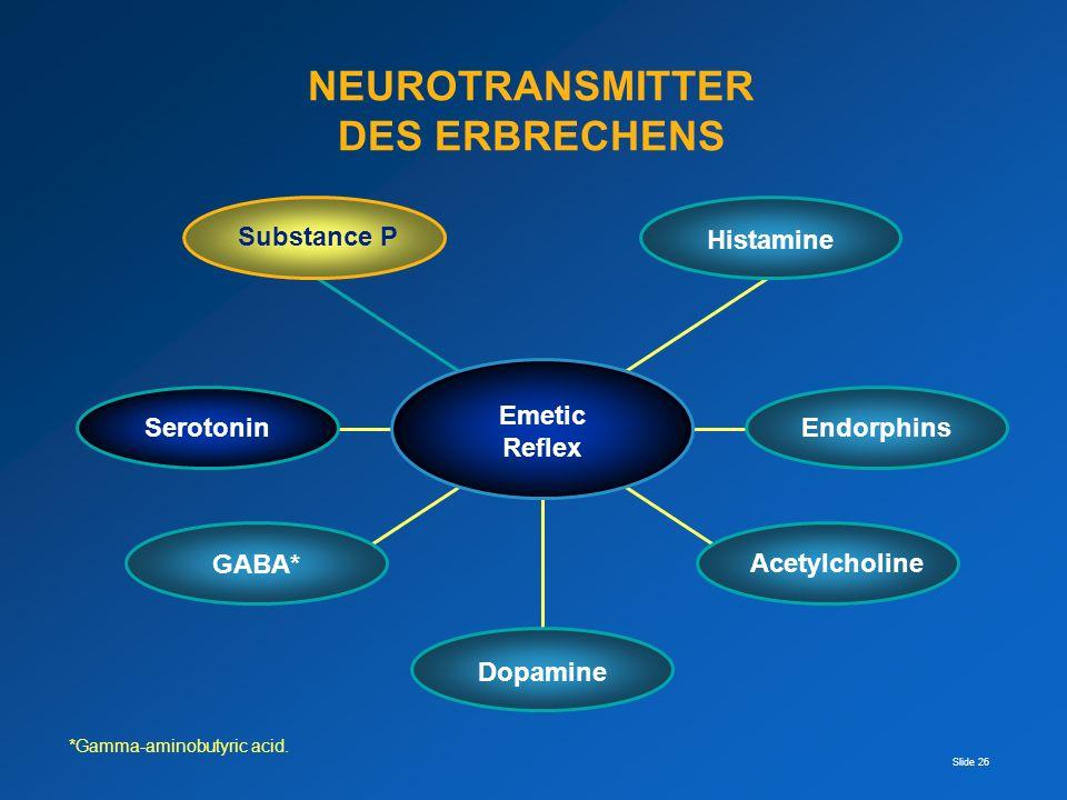 Slide 26 *Gamma-aminobutyric acid. Substance P Acetylcholine Histamine Endorphins Dopamine Serotonin GABA* Emetic Reflex NEUROTRANSMITTER DES ERBRECHE