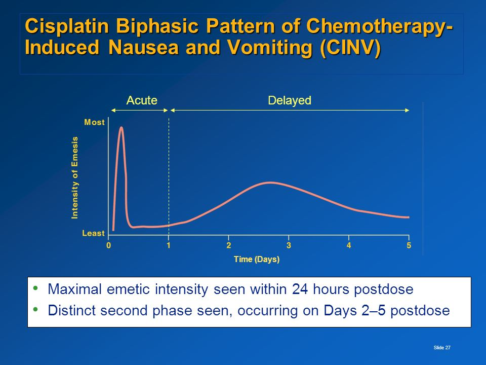 Slide 27 Cisplatin Biphasic Pattern of Chemotherapy- Induced Nausea and Vomiting (CINV) Maximal emetic intensity seen within 24 hours postdose Distinct second phase seen, occurring on Days 2–5 postdose AcuteDelayed Time (Days)