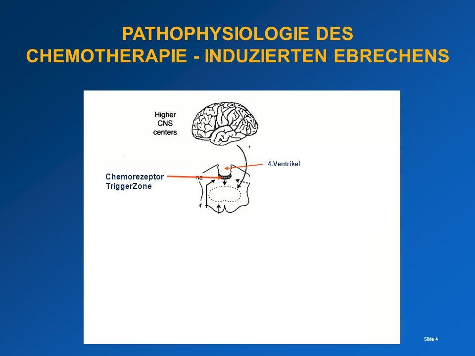 Slide 25 WIE ENTSTEHT DIE ANTIEMNETISCHE WIRKUNG VON MEDIKAMENTEN MEDIKAMENTREZEPTORORT INDIKATION NEBENWIRKUNG 5-HT3 ANTAGON.