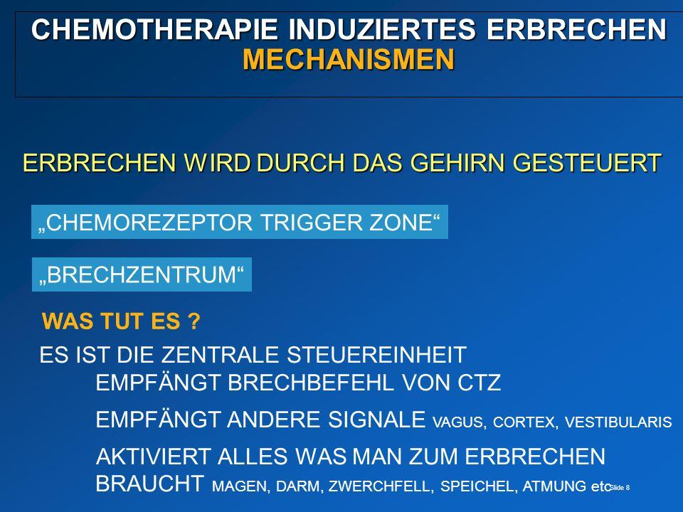 Slide 8 CHEMOTHERAPIE INDUZIERTES ERBRECHEN MECHANISMEN ERBRECHEN WIRD DURCH DAS GEHIRN GESTEUERT CHEMOREZEPTOR TRIGGER ZONE WAS TUT ES ? BRECHZENTRUM