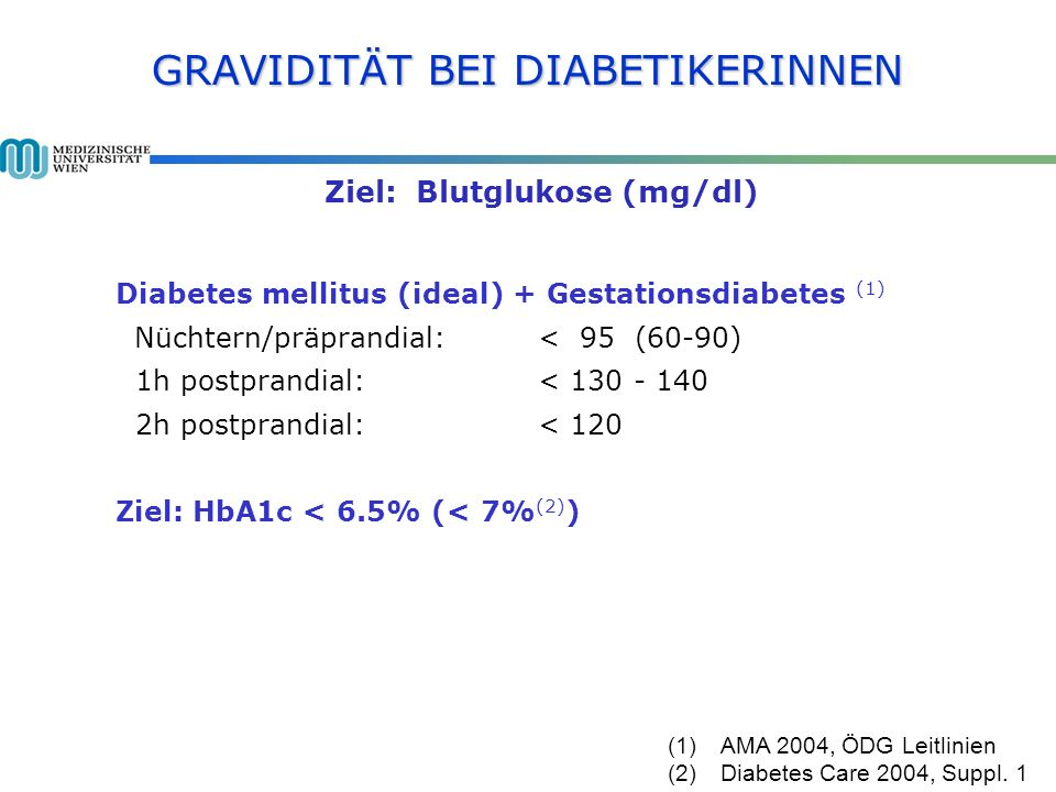 GRAVIDITÄT BEI DIABETIKERINNEN Ziel: Blutglukose (mg/dl) Diabetes mellitus (ideal) + Gestationsdiabetes (1) Nüchtern/präprandial: < 95 (60-90) 1h postprandial: < 130 - 140 2h postprandial: < 120 Ziel: HbA1c < 6.5% (< 7% (2) ) (1)AMA 2004, ÖDG Leitlinien (2)Diabetes Care 2004, Suppl.