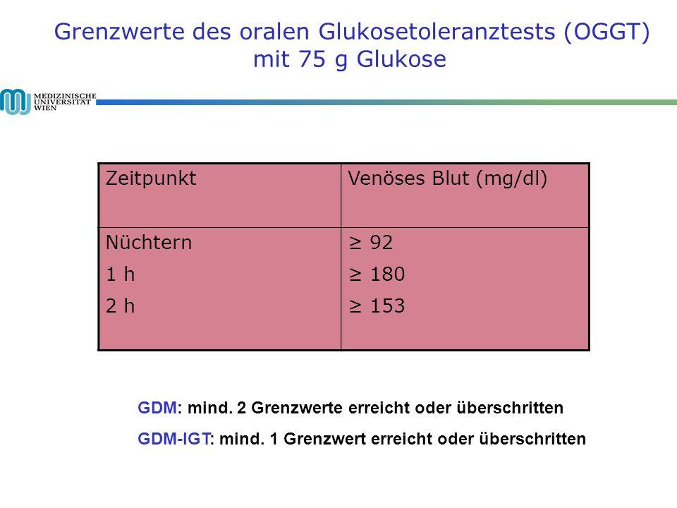 Grenzwerte des oralen Glukosetoleranztests (OGGT) mit 75 g Glukose ZeitpunktVenöses Blut (mg/dl) Nüchtern 1 h 2 h 92 180 153 GDM: mind.
