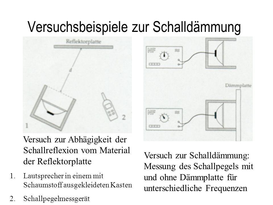 Versuchsbeispiele zur Schalldämmung Versuch zur Abhägigkeit der Schallreflexion vom Material der Reflektorplatte 1.Lautsprecher in einem mit Schaumsto