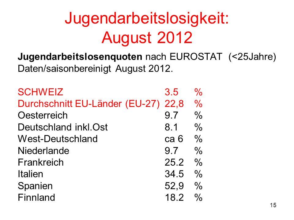 15 Jugendarbeitslosigkeit: August 2012 Jugendarbeitslosenquoten nach EUROSTAT (<25Jahre) Daten/saisonbereinigt August 2012. SCHWEIZ 3.5 % Durchschnitt