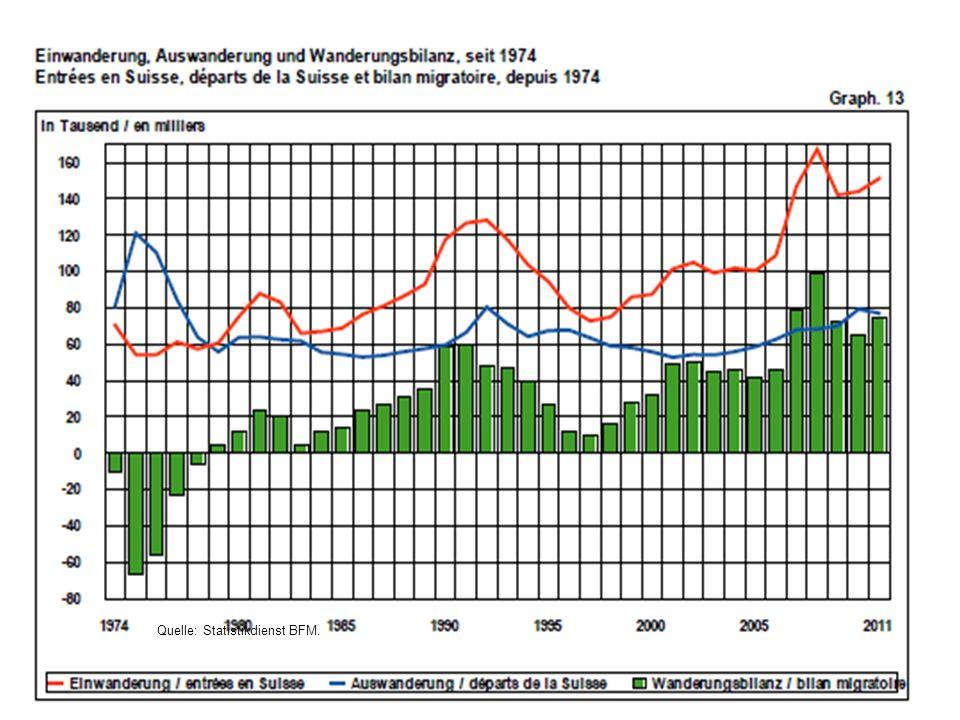 21 Quelle: Statistikdienst BFM.