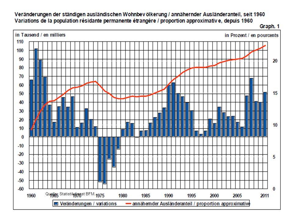 22 Quelle: Statistikdienst BFM.