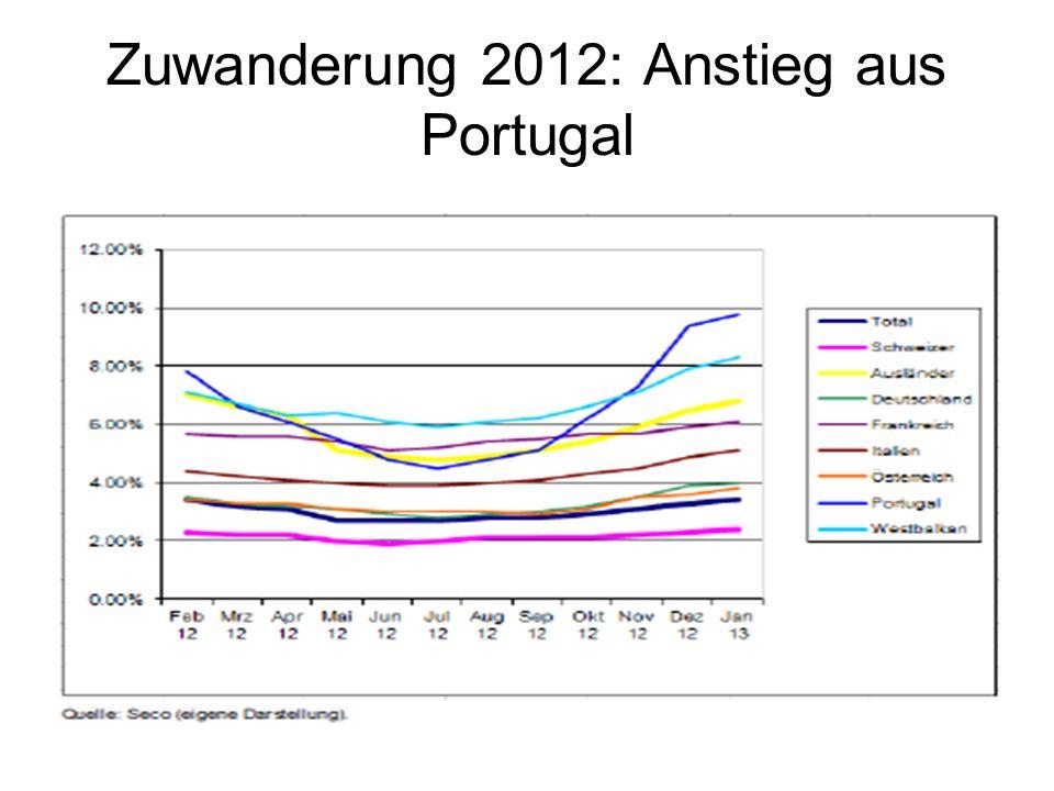 23 Zuwanderung 2012: Anstieg aus Portugal