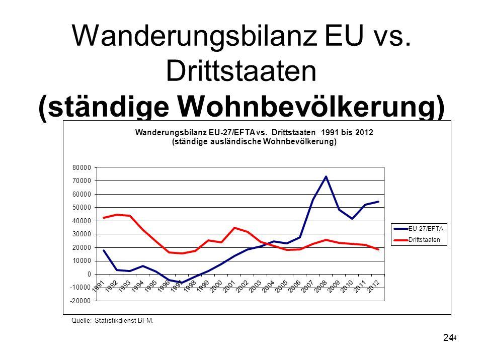 24 Wanderungsbilanz EU vs. Drittstaaten (ständige Wohnbevölkerung) Quelle: Statistikdienst BFM.