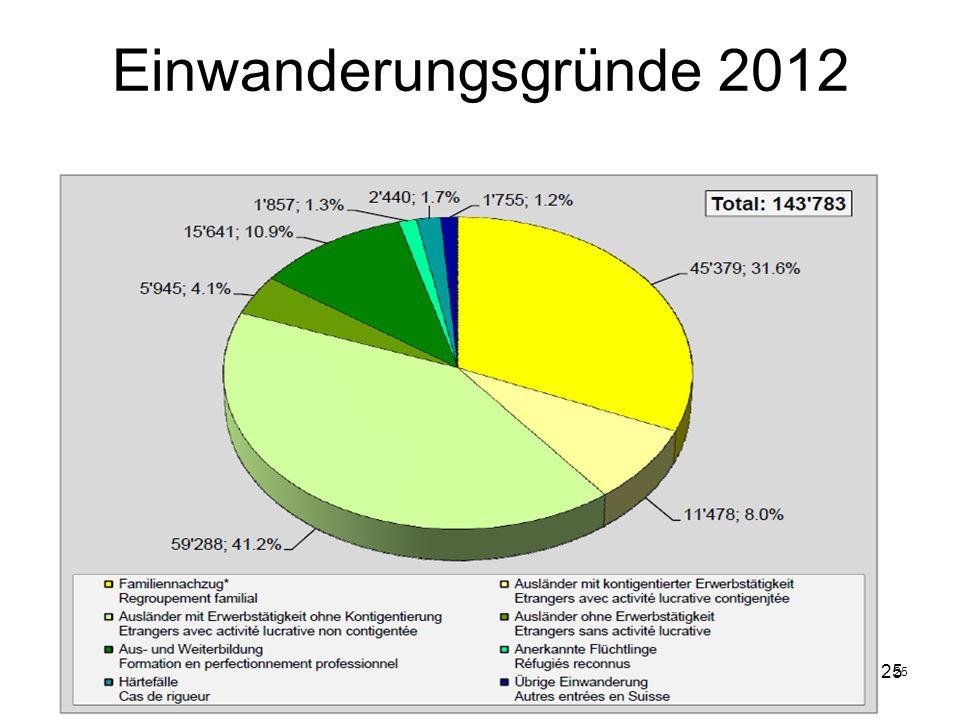 25 Einwanderungsgründe 2012 25