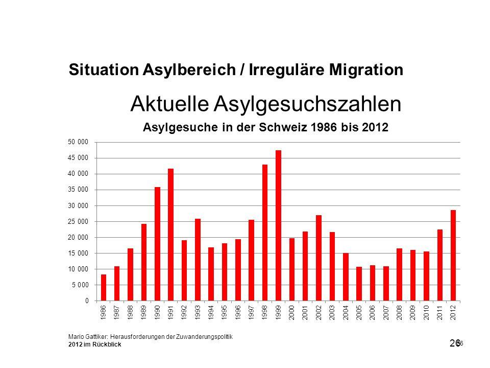 26 Aktuelle Asylgesuchszahlen 26 Mario Gattiker: Herausforderungen der Zuwanderungspolitik 2012 im Rückblick Situation Asylbereich / Irreguläre Migrat