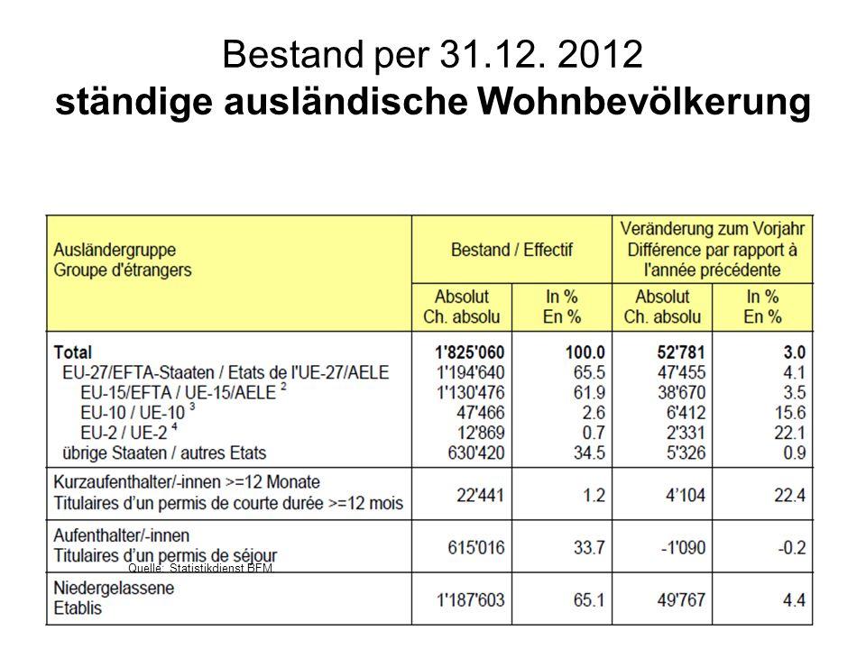 27 Bestand per 31.12. 2012 ständige ausländische Wohnbevölkerung 27 Quelle: Statistikdienst BFM.