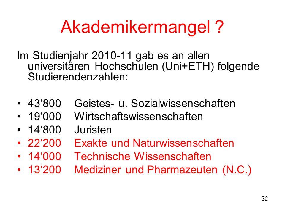 32 Akademikermangel ? Im Studienjahr 2010-11 gab es an allen universitären Hochschulen (Uni+ETH) folgende Studierendenzahlen: 43800Geistes- u. Sozialw