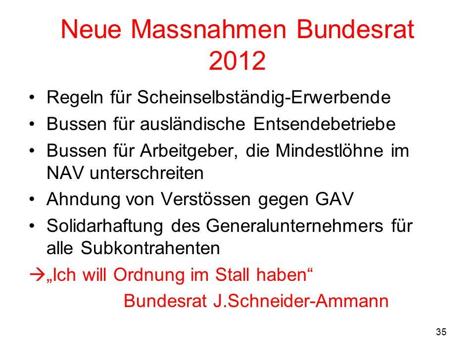 35 Neue Massnahmen Bundesrat 2012 Regeln für Scheinselbständig-Erwerbende Bussen für ausländische Entsendebetriebe Bussen für Arbeitgeber, die Mindest