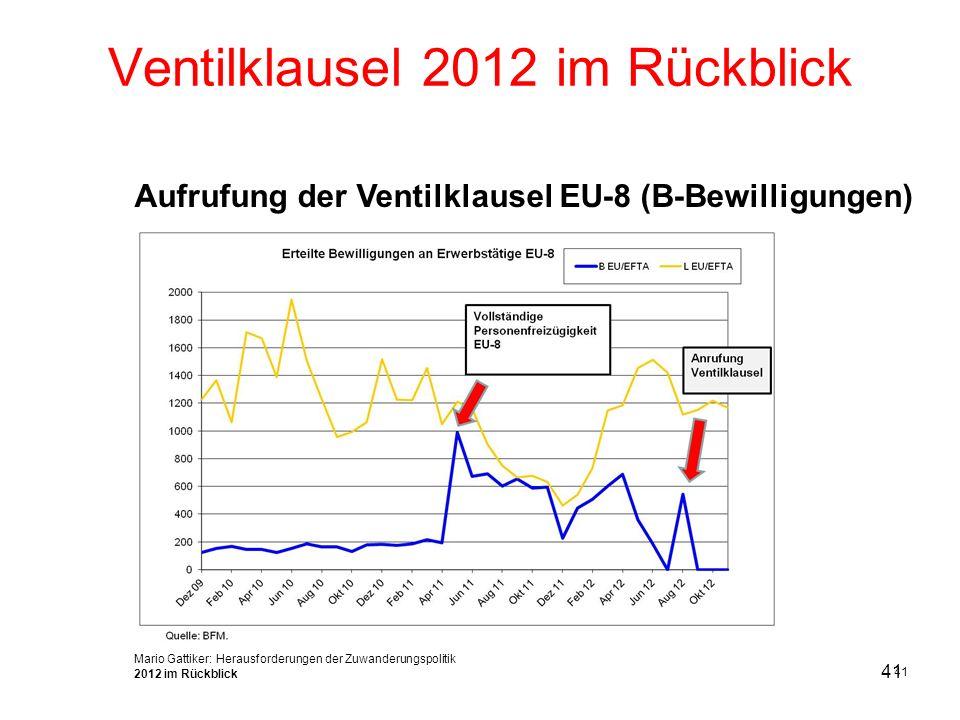 41 Mario Gattiker: Herausforderungen der Zuwanderungspolitik 2012 im Rückblick Ventilklausel 2012 im Rückblick Aufrufung der Ventilklausel EU-8 (B-Bew