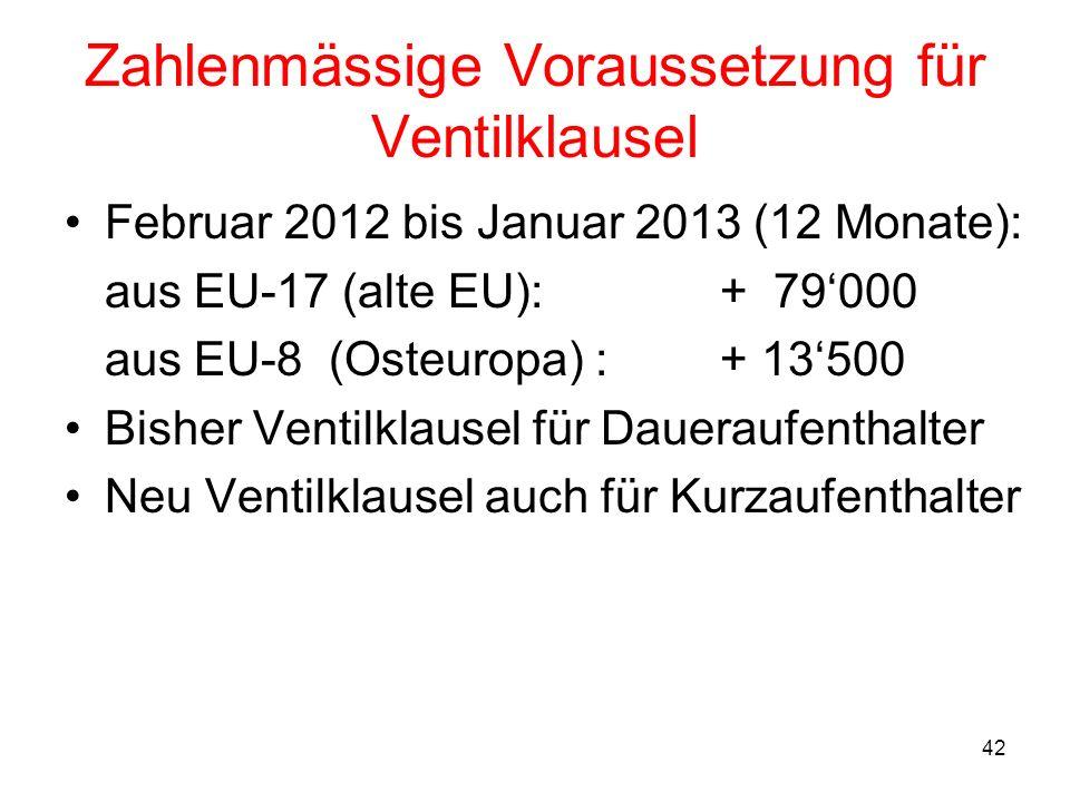 42 Zahlenmässige Voraussetzung für Ventilklausel Februar 2012 bis Januar 2013 (12 Monate): aus EU-17 (alte EU): + 79000 aus EU-8 (Osteuropa) : + 13500