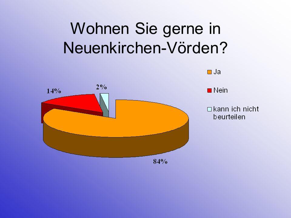 Wie bewerten Sie Neuenkirchen-Vörden im Hinblick auf folgende Eigenschaften.