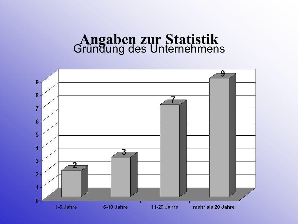 Angaben zur Statistik Gründung des Unternehmens