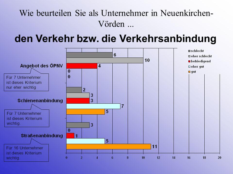 Wie beurteilen Sie als Unternehmer in Neuenkirchen- Vörden... den Verkehr bzw. die Verkehrsanbindung Für 16 Unternehmer ist dieses Kriterium wichtig.