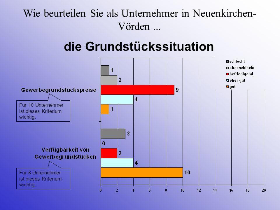 Wie beurteilen Sie als Unternehmer in Neuenkirchen- Vörden... die Grundstückssituation Für 8 Unternehmer ist dieses Kriterium wichtig. Für 10 Unterneh