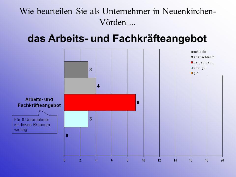 Wie beurteilen Sie als Unternehmer in Neuenkirchen- Vörden... das Arbeits- und Fachkräfteangebot Für 8 Unternehmer ist dieses Kriterium wichtig.