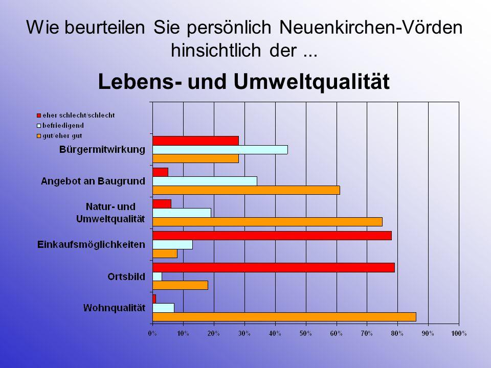 Wie beurteilen Sie persönlich Neuenkirchen-Vörden hinsichtlich der... Lebens- und Umweltqualität