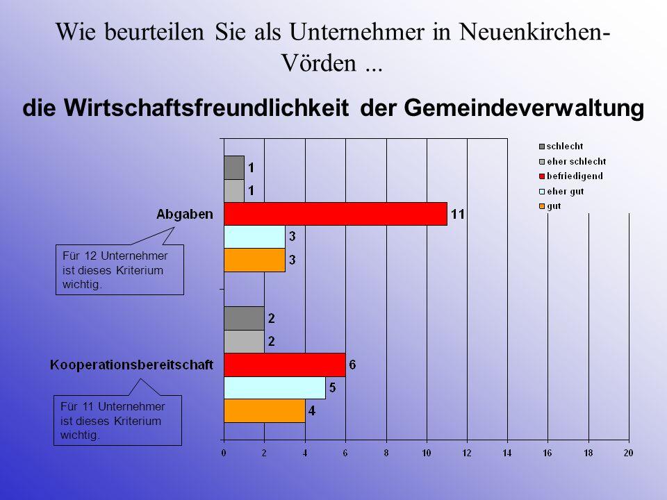Wie beurteilen Sie als Unternehmer in Neuenkirchen- Vörden... die Wirtschaftsfreundlichkeit der Gemeindeverwaltung Für 11 Unternehmer ist dieses Krite
