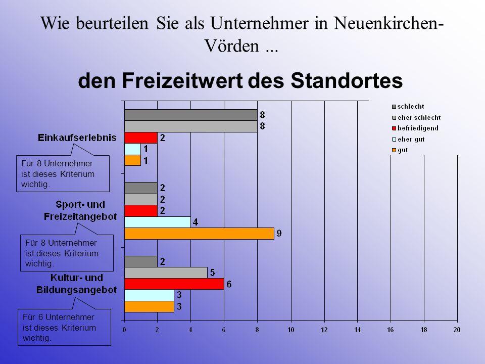 Wie beurteilen Sie als Unternehmer in Neuenkirchen- Vörden... den Freizeitwert des Standortes Für 6 Unternehmer ist dieses Kriterium wichtig. Für 8 Un